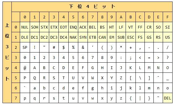 キャラクターコード