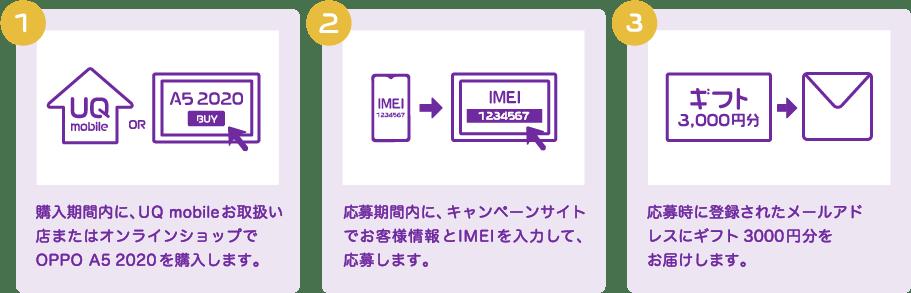 (1)購入期間内にUQ mobileお取扱い店またはオンラインショップでOPPO A4 2020を購入します。(2)応募期間内にキャンペーンサイトでお客様情報とIMEIを入力して応募します。(3)応募時に登録されたメールアドレスにギフト3,000円分をお届けします。