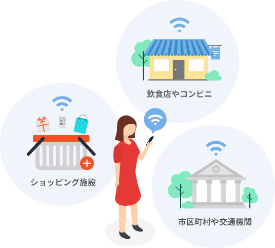 フリーWifi:飲食店やコンビニ/ショッピング施設/市区町村や交通機関が提供