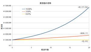 利率ごとの資産額の増加