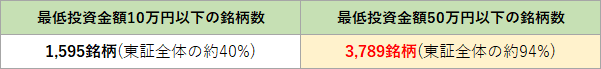 最低投資金額の銘柄数(2019/12/5時点の松井証券調べ)