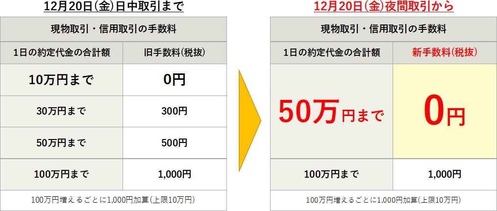 松井証券の手数料の変更