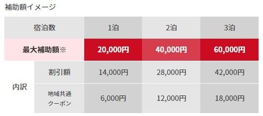 補助額のイメージ:最大補助額1泊20,000円(内訳:割引額14,000円、地域共通クーポン6,000円)