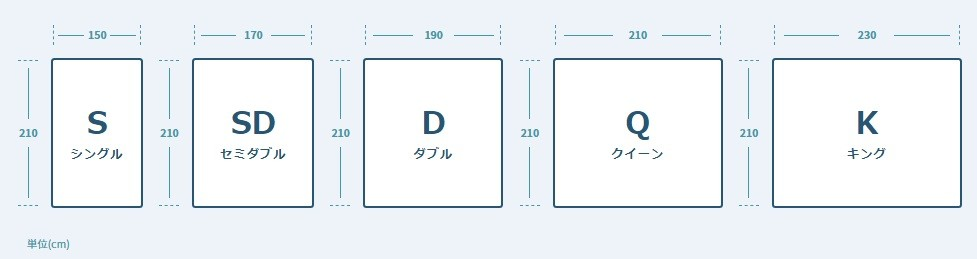 S シングル/SD セミダブル/D ダブル/Q クイーン/K キング