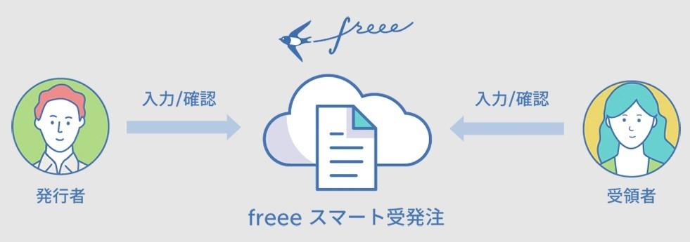 freeeスマート受発注